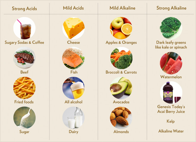 Alimenti acidificanti e alcalinizzanti