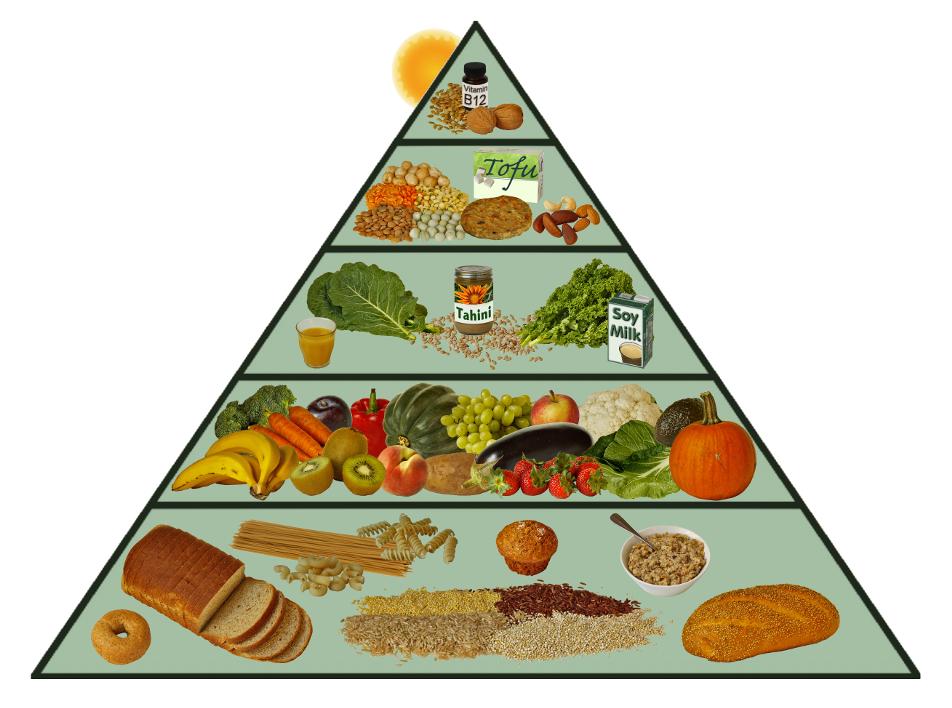 La piramide alimentare nella dieta vegana