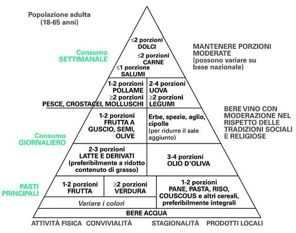 Piramide alimentare italiana, 2009