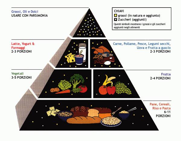 La prima piramide alimentare USDA del 1992