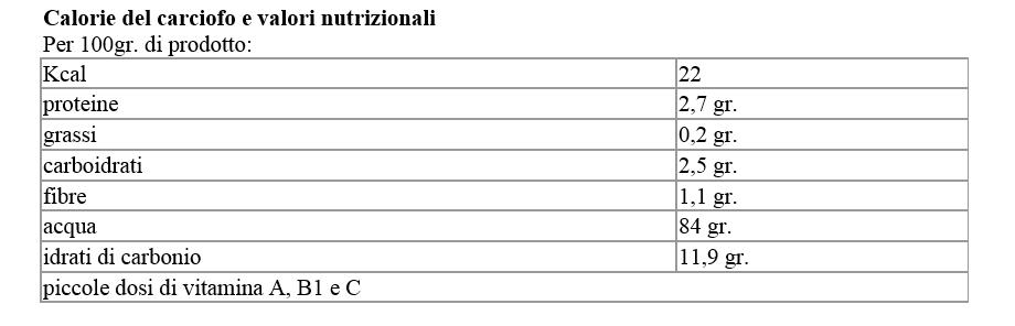 tabella di composizione del carciofo