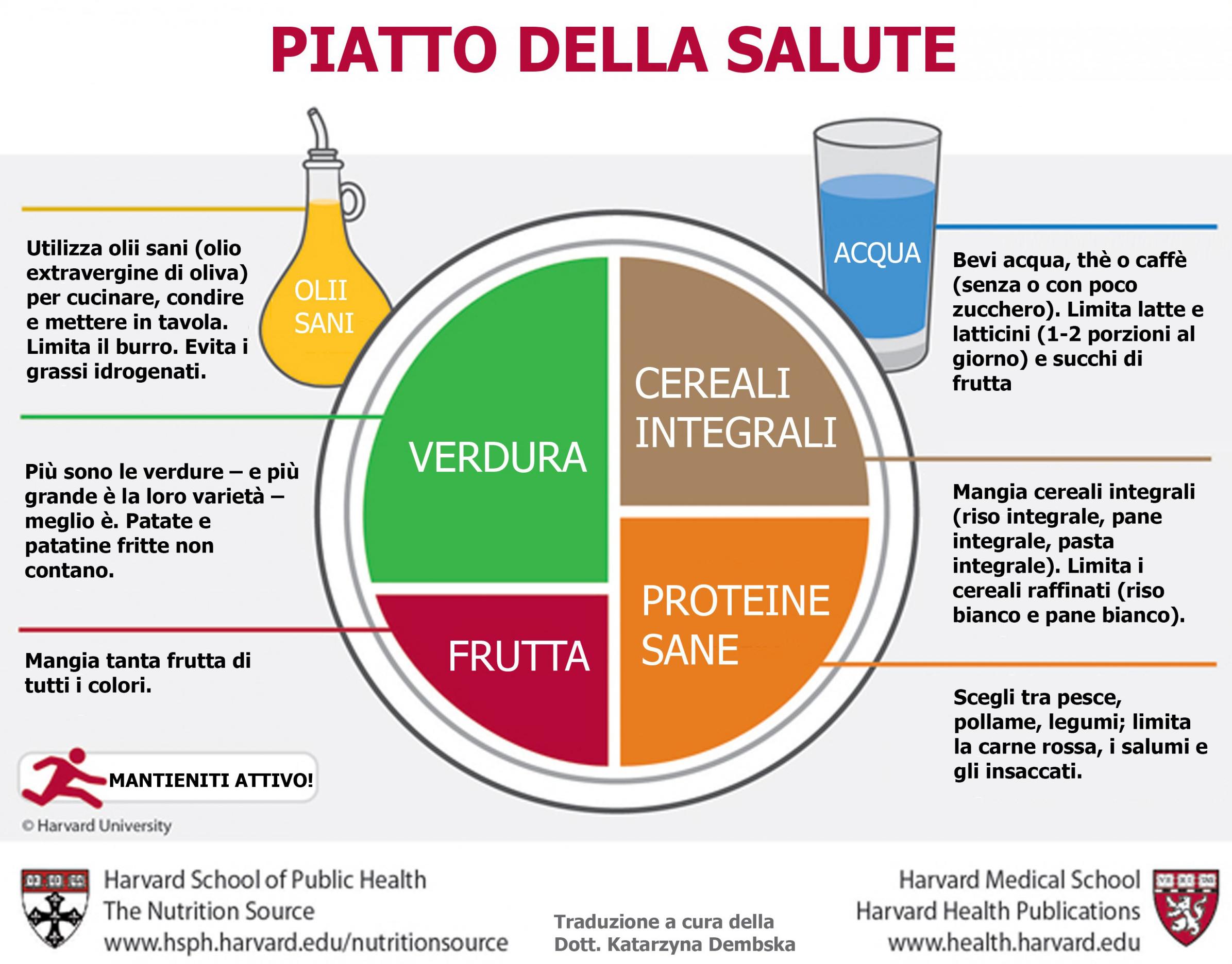 Il piatto della salute dell'Università di Harvard