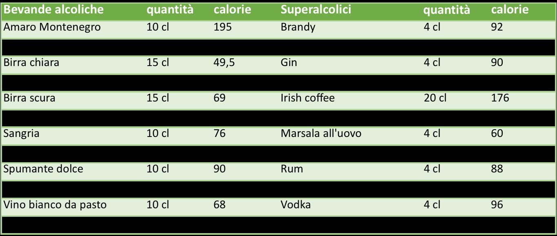 Tabella con le calorie relative ai diversi alcolici