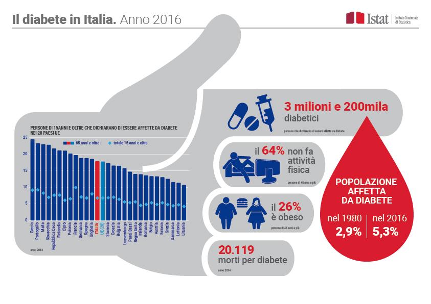 Il diabete tipo 2 rappresenta circa il 90% dei casi di diabete in Italia.